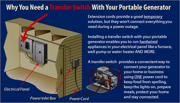 how to manual transfer switch installation  norwall