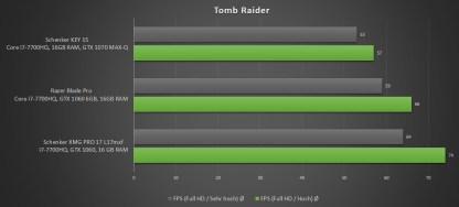 Schenker-XMG-Benchmark-Tomb-Raider-1