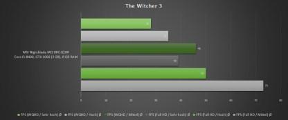 Nightblade-MI3-Benchmark-Witcher-3-1