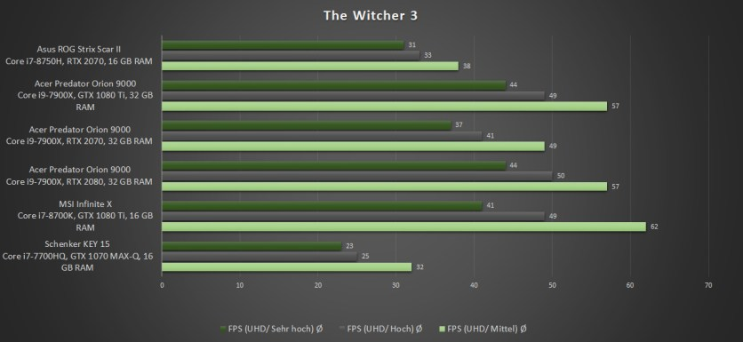 ASUS-ROG-Strix-Scar-II-Benchmark-The-Witcher-3-UHD-2