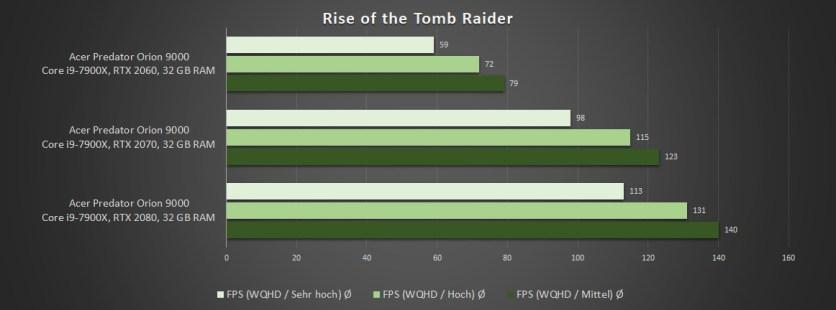 GeForce RTX Vergleich