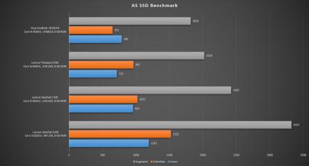 asus zenbook 14 benchmark