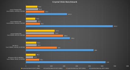lenovo ideapad s340 benchmarks