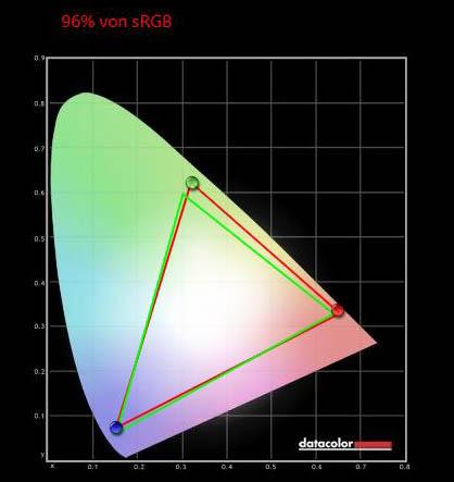 HP OMEN X 25f sRGB