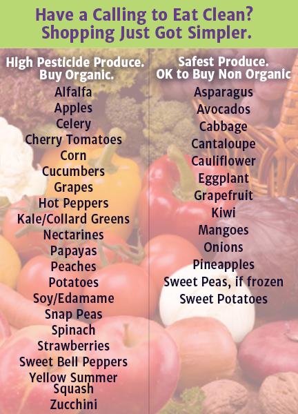 Produce_to_Buy_Organic