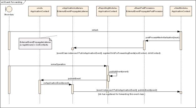 Sekvenční diagram znázorňující princip přeposílání událostí mezi moduly