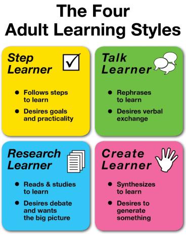 Teach the Word All Four Styles