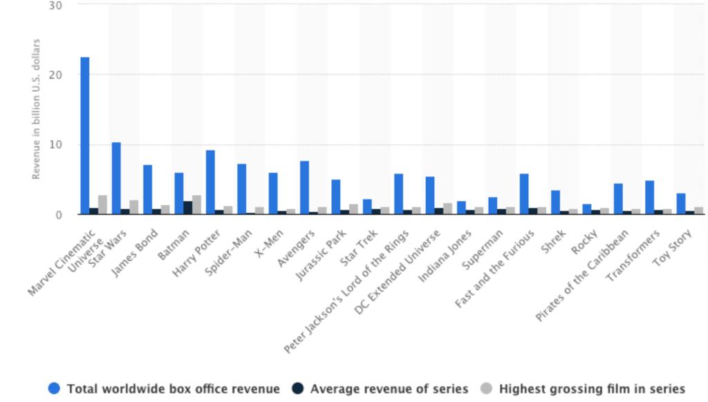 Día del Orgullo Geek. Un gráfico de Statista muestra los ingresos totales de las mayores franquicias del cine.