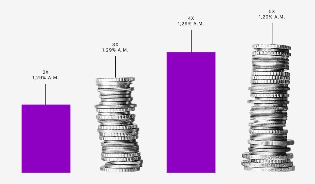 O que é bitcoin: gráfico em barras roxas intercalado com pilhas de moedas