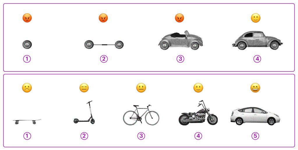 MVP: uma imagem sobra a outra. A primeira mostra a evolução de um carro, sendo que os passos são uma roda, duas rodas, a carroceria e finalmente o carro pronto. A segunda tem a mesma estrutura, mas os passos são um skate, um patinete, uma bicicleta, uma moto e o carro.