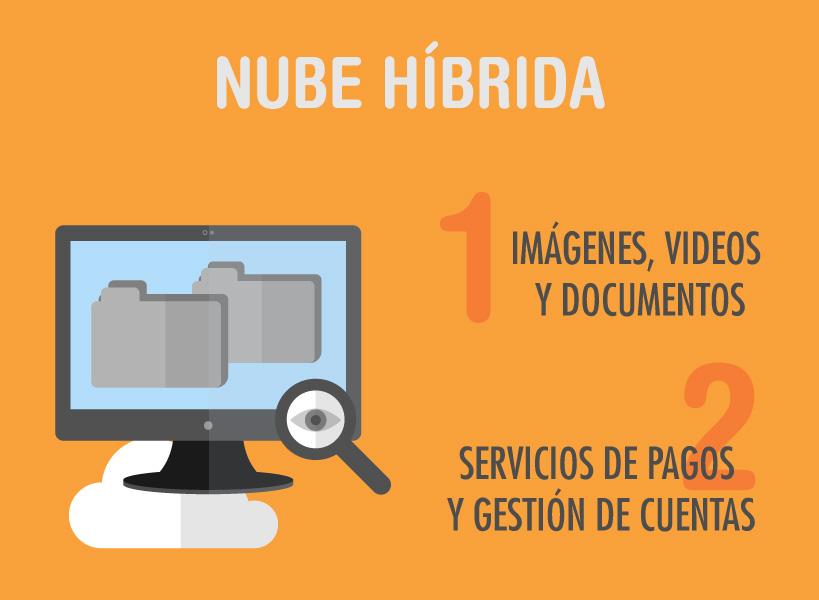 cloud-computing-nube-hibrida