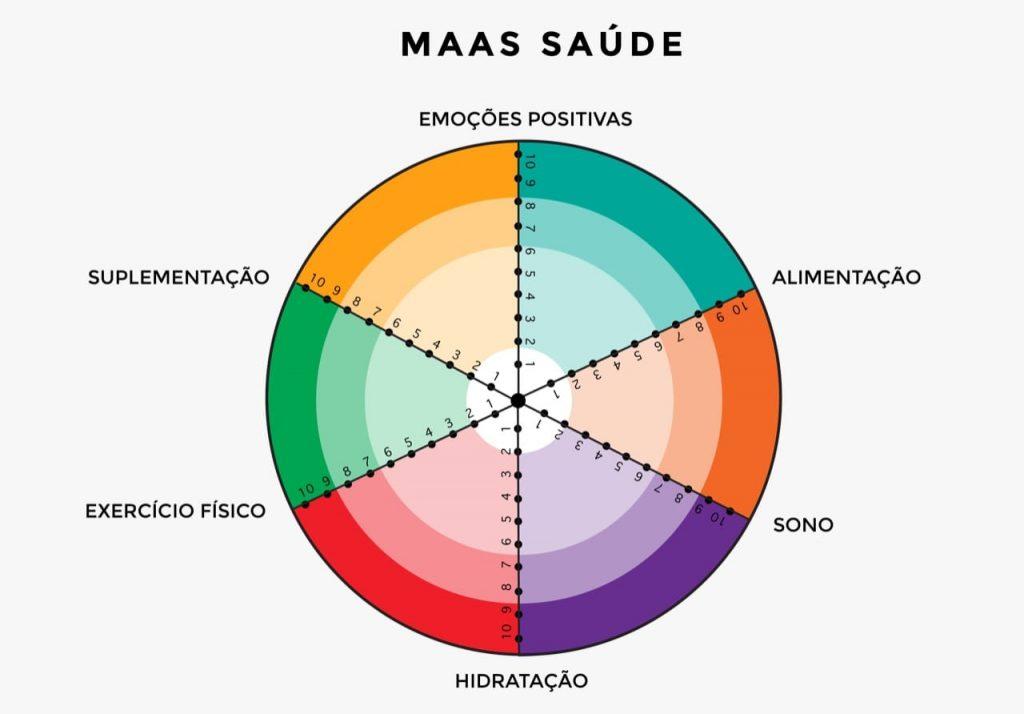 Imagem referente ao MAAS da saúde.