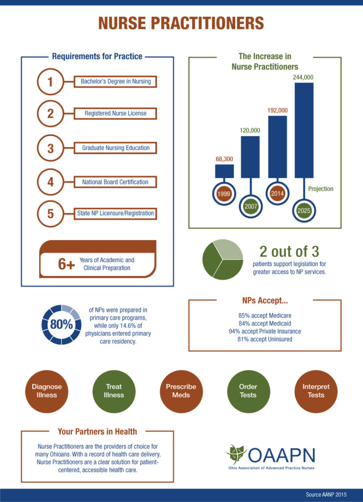 Nurse Practitioner Infographic Oaapn