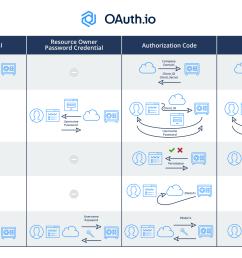 differences between oauth2 grant type flow diagrams [ 2396 x 1512 Pixel ]