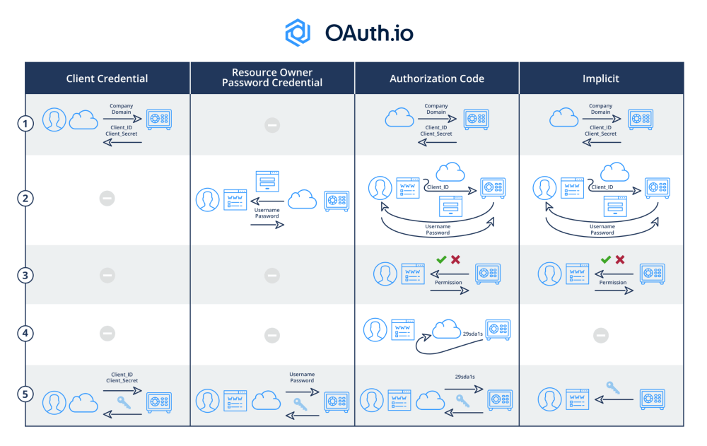 medium resolution of differences between oauth2 grant type flow diagrams