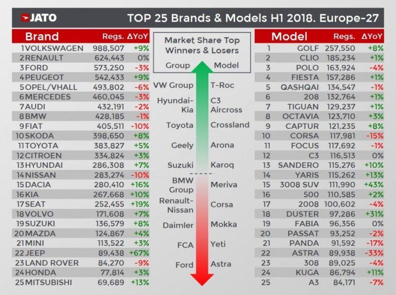 Ranking de coches más vendidos en Europa
