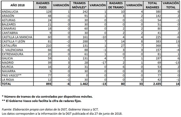 el número de radares en España asciende a 2.435