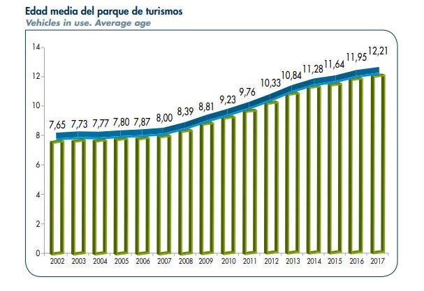 La edad media del parque español sigue creciendo
