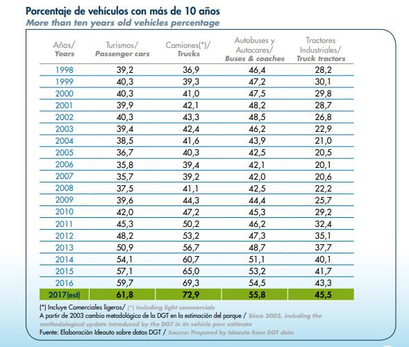 La edad media aumenta con el porcentaje de coches de diez años