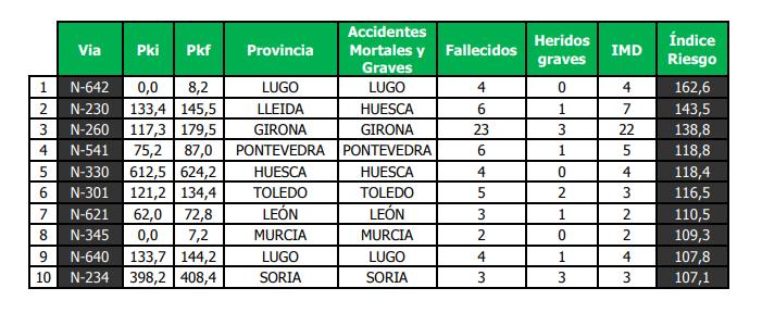 Los diez tramos más peligrosos de España