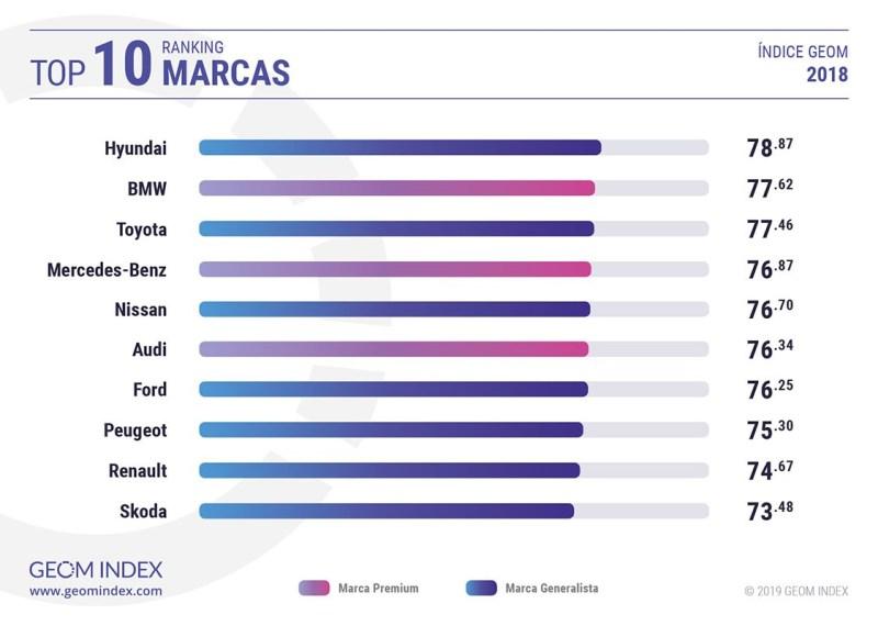 Las marcas más valoradas por los internautas en 2018