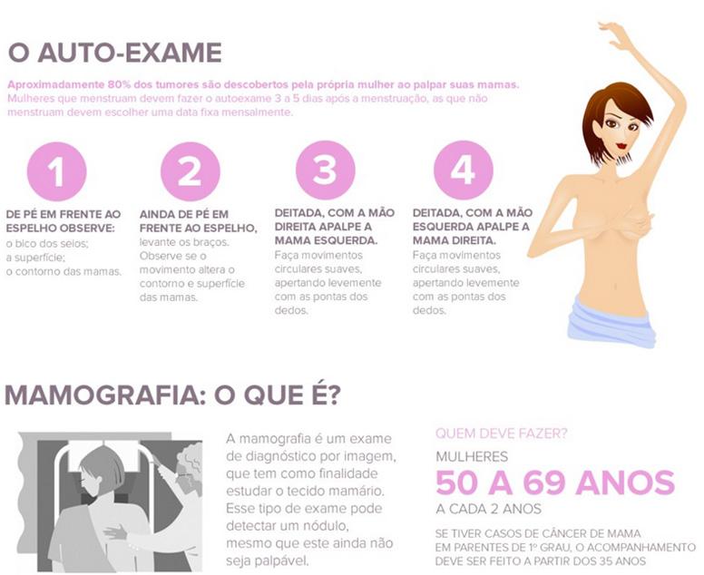 Infográfico Outubro Rosa parte 2