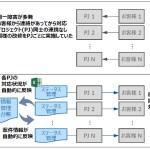 情報共有台帳の構築とプロセス定着化によりシステム品質が向上した事例