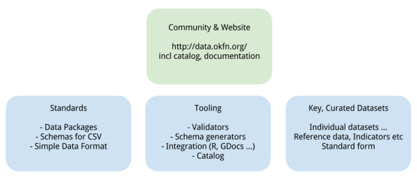 frictionless data components diagram