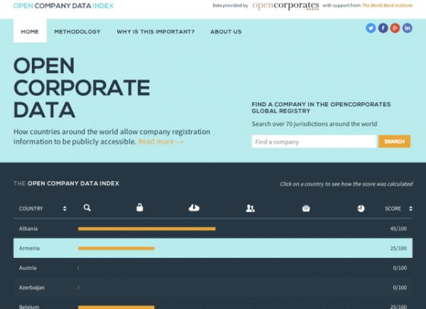 open-company-data-index