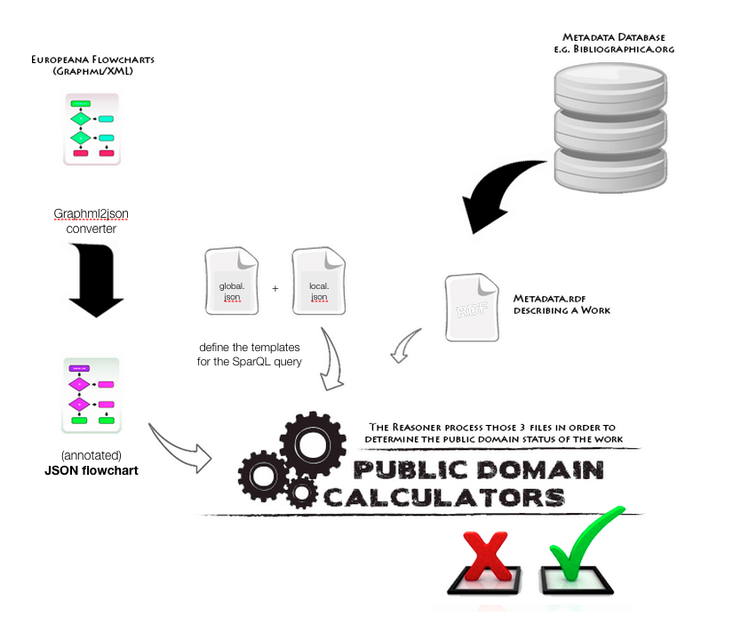 A Variety Of Databases The Public Domain Calculators Only Process The Data Necessary To Identify The Legal Status Of A Work So As To Subsequently