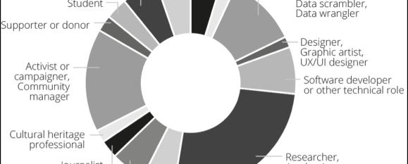 OKF Community Snapshot