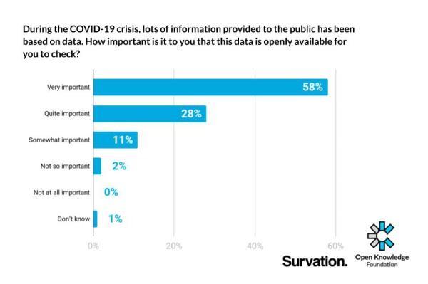 97% of people agreed that it was important to them for COVID-19 data to be openly available, in a recent Open Knowledge Foundation/Survation poll