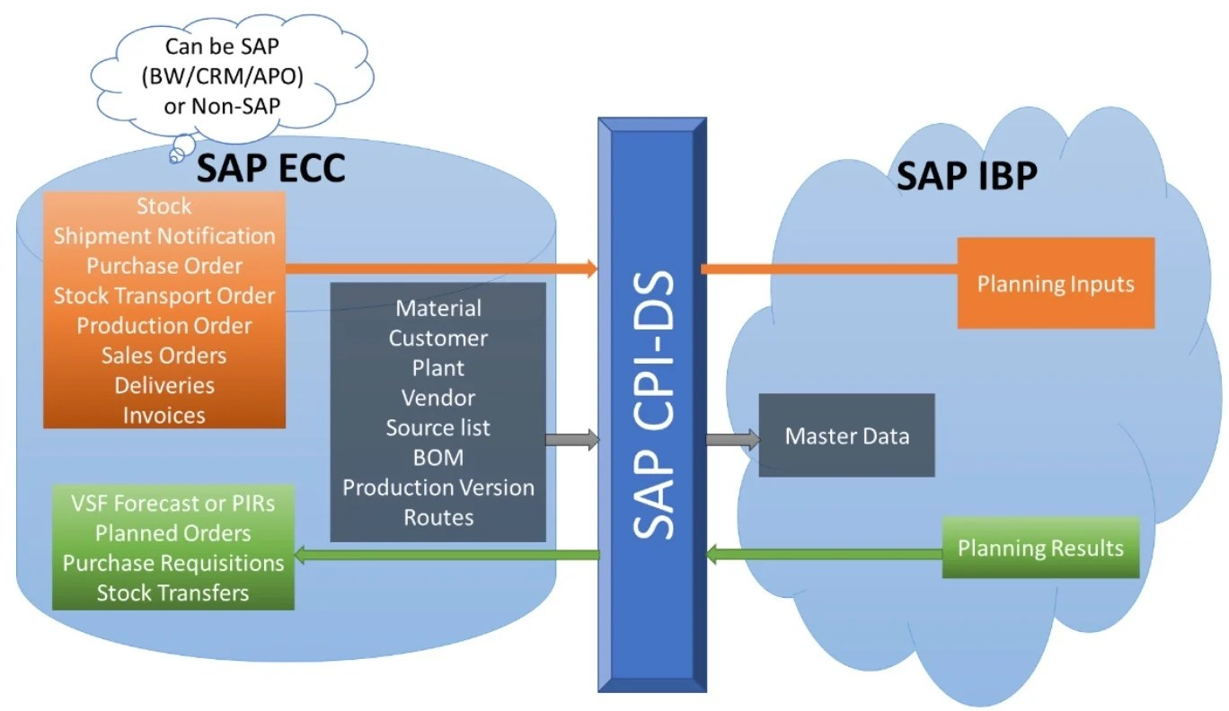 hight resolution of extraction of planning inputs like actual sales purchase orders production orders etc from sap ecc to sap ibp some of these planning inputs like