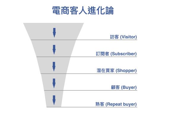 EC-Customers-Funnels