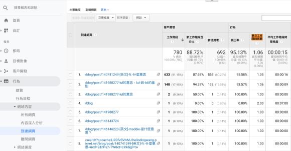Google Analytics >行為>網站內容>到達網頁,在表格中就可以找到「單次工作階段頁數」指標