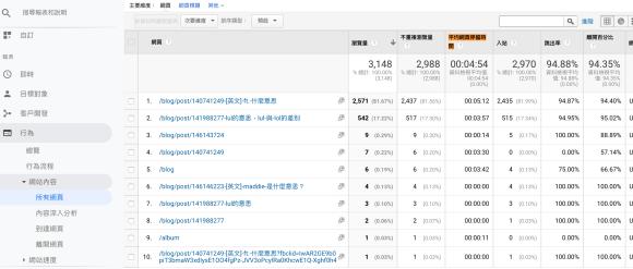 Google Analytics>行為>網頁內容>所有網頁>平均網頁停留時間
