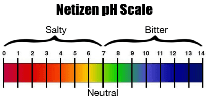 Netizen pH Scale