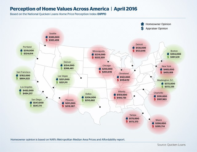 HVI/HPPI Graphs (April 2016)The Home Value Index (HVI) and Home Price Perception Index (HPPI) are the two indexes created by Quicken Loans. They measure home value changes over time (HVI) and how homeowner's estimate compare to values (HPPI).
