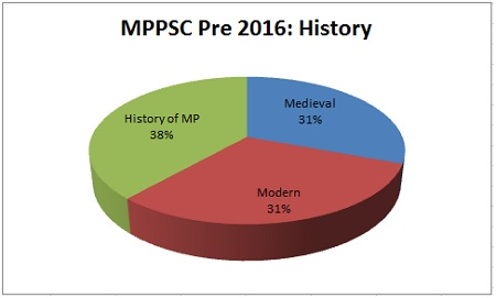 History MPPSC Prelims Exam Analysis 2016
