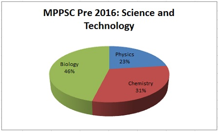 Science and Technology MPPSC Prelims Exam Analysis 2016