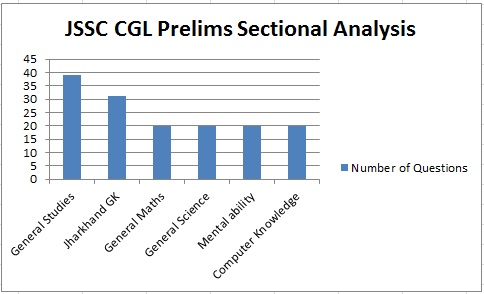 JSSC CGL Prelims Exam Analysis Sectional Analysis
