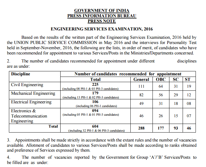 UPSC ESE Result 2016