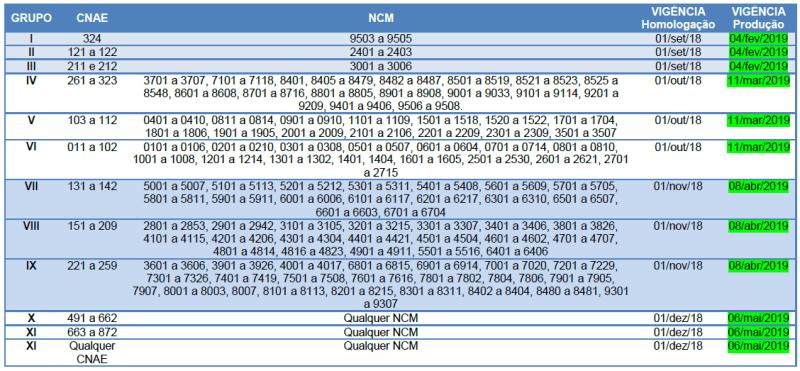 ANEXO I.01 - Tabela Cronograma GTIN - Etapa 02