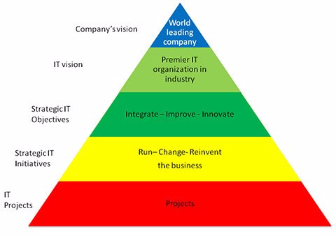 IT strategy and vision - how the technology and business strategies are totally aligned
