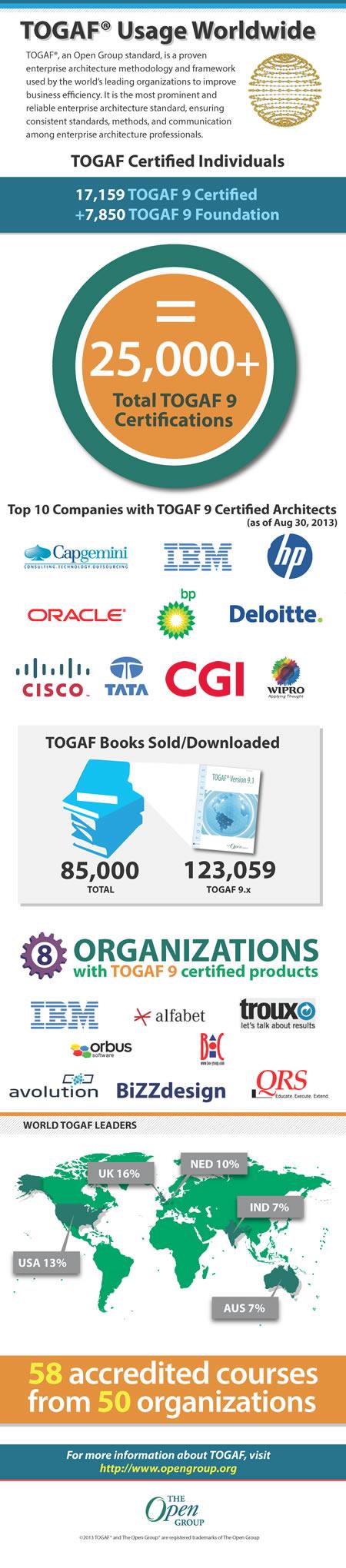TOGAFInfograph-full-450