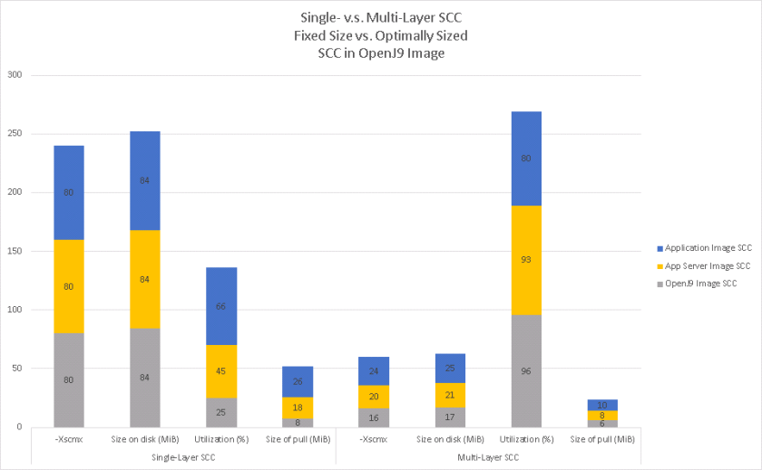 A graph showing a noticeable reduction in the size of the SCC on disk and a similar reduction in the amount of data pulled when using a multi-layer SCC vs. a single layer SCC.