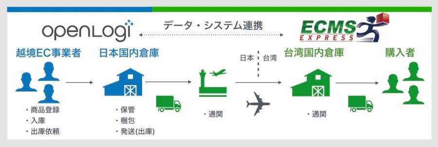 ECMS_連携図_001.jpg