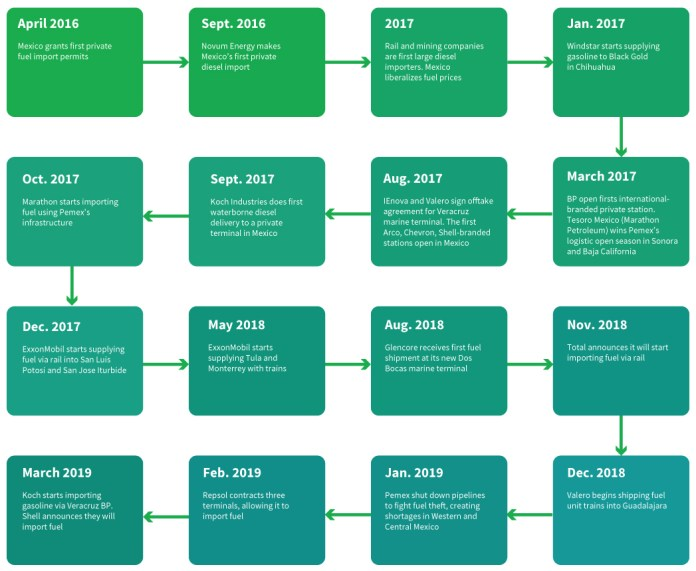 Mexico energy reform timeline