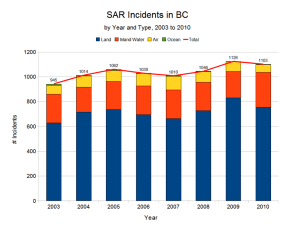 SAR Incidents by Year and Type 2003 to 2010