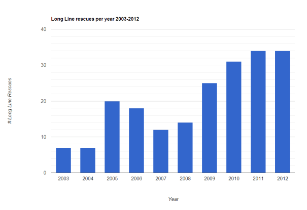 Long Line Rescue Incidents, 2003-2012